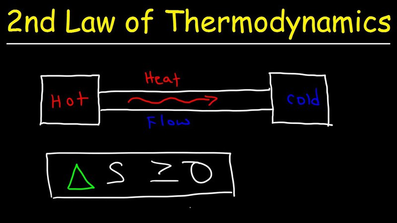 Second Law of Thermodynamics - Heat Energy, Entropy Spontaneous Processes