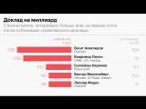 Потерял или обогатился: последствия «кремлевского списка» для бизнеса
