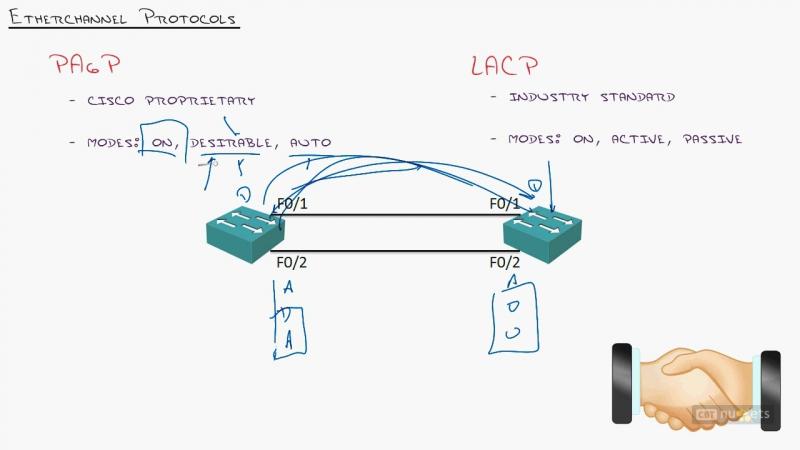 23. ICND2 EtherChannel Bundling Gobs of Bandwidth