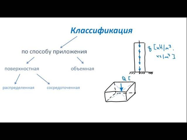 Основы Сопромата. Классификация внешних сил
