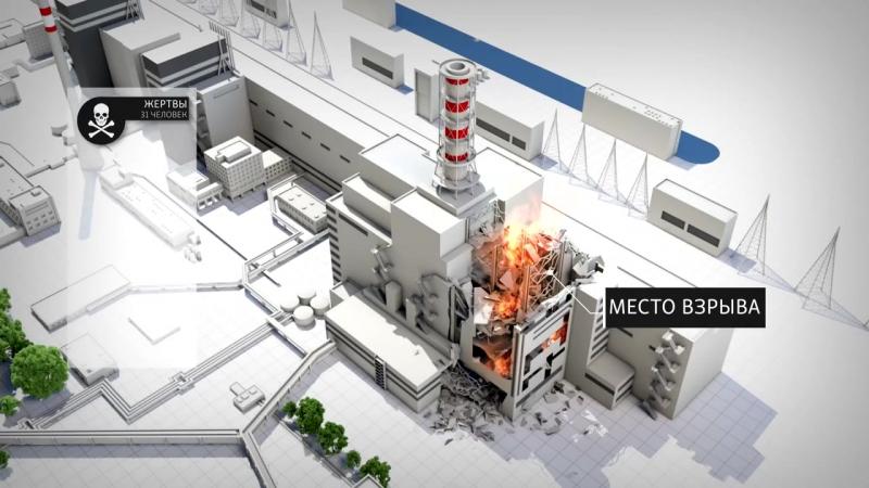 Чернобыльская катастрофа как она происходила, и каковы ее последствия
