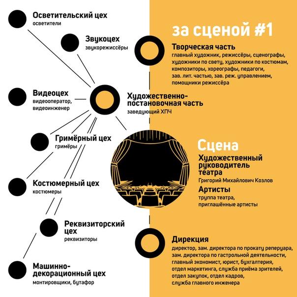 Бухгалтерия театра как заполнять налоговую декларацию по справке 2 ндфл