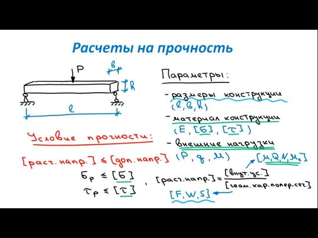 Основы Сопромата. Расчеты на прочность. Общая идея