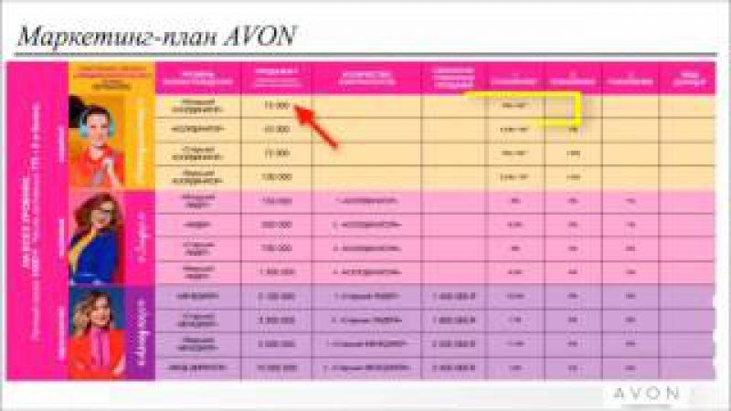 Маркетинг план Avon! Начинай зарабатывать вместе с моей командой!