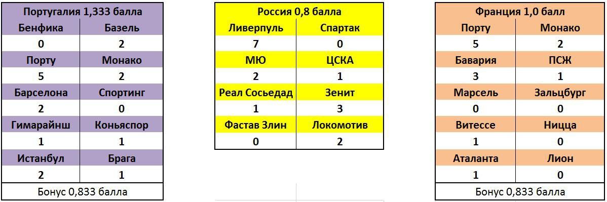 Коэффициенты УЕФА. 6-е место после 6-го тура