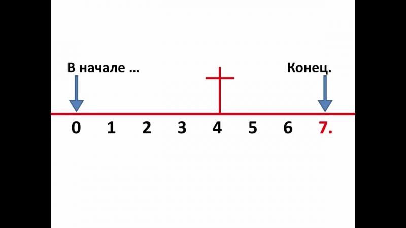 Когда наступит 1000- летнее царствоПроповедь Харченко В. МСЦ ЕХБ
