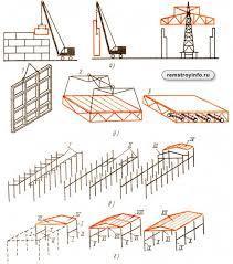 Монтаж строительных конструкций.