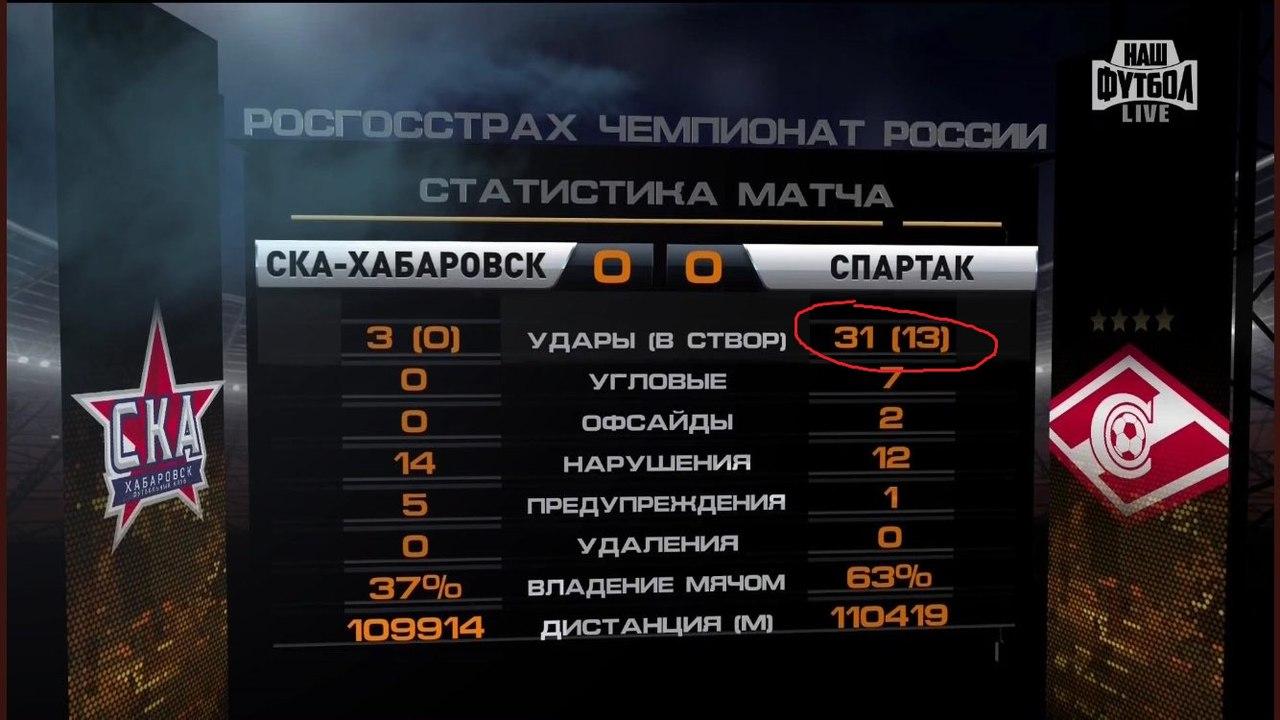 Статистика матча СКА-Хабаровск - Спартак (0:0)