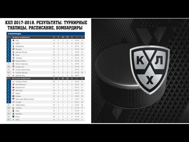 Хоккей. КХЛ 2017/2018. Лучшие игроки недели. Результаты. Расписание и турнирная табли...