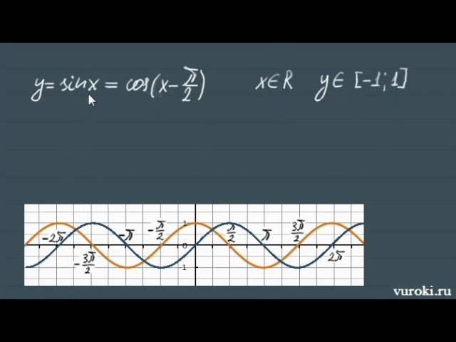 Тригонометрические функции ➽ Алгебра 10 класс