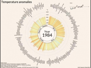 Temperature anomalies arranged by country 1900 - 2017