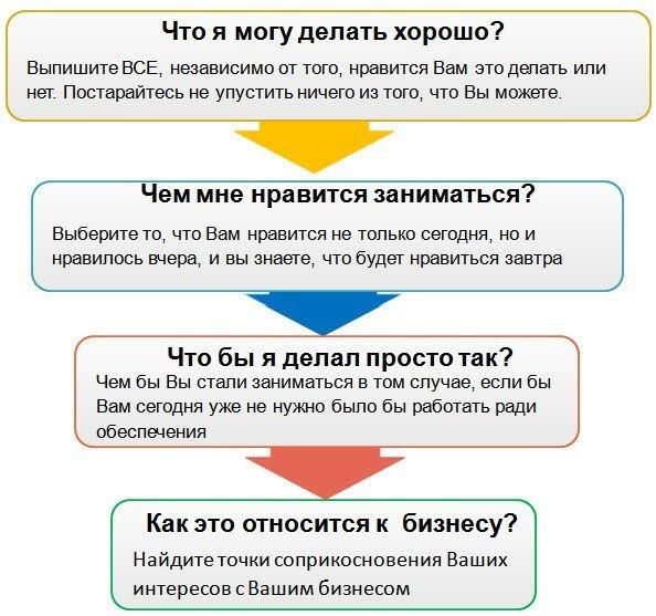 Как выбрать нишу для бизнеса?1. Первым делом обратите внимание на са