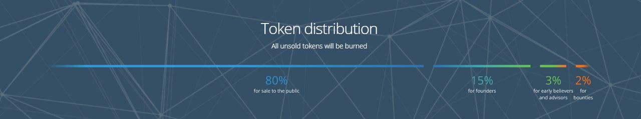 Обзор Hero token ICO | Микрокредиты и займы на блокчейн