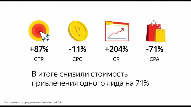 Видеодополнения в Директе — кейс ПАО ПОЧТА БАНК