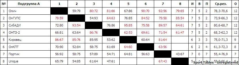 Чемпионат города Омска по баскетболу 2017-18 гг. среди мужских команд