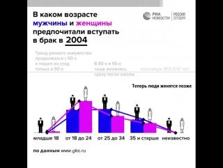 В каком возрасте россияне вступали в брак