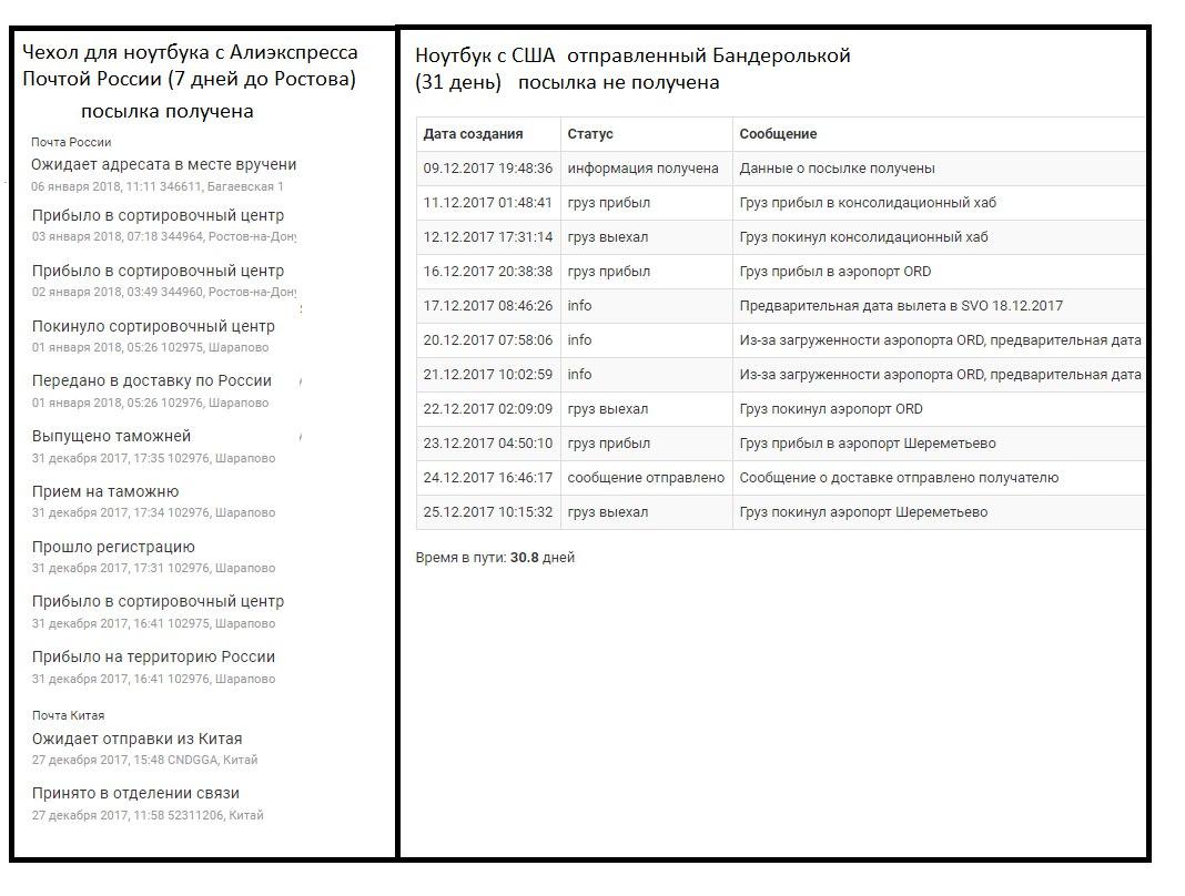 Форум Опыт покупки ноутбука Бандеролька  расширили штат публично извинились сделали компенсацию по всем заказам где нарушались контрольные сроки и только после этого продолжили работать