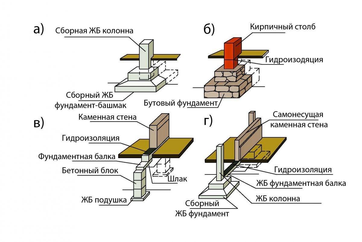 Некоторые узлы и важные моменты при устройстве столбчатого фундамента