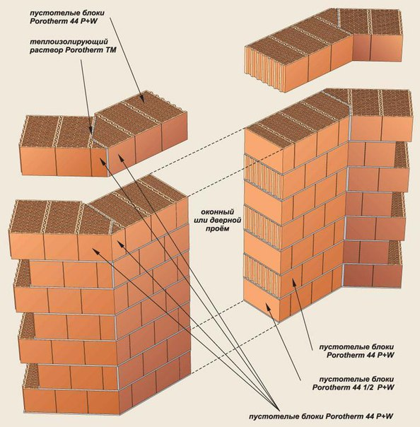как использовать керамический блок