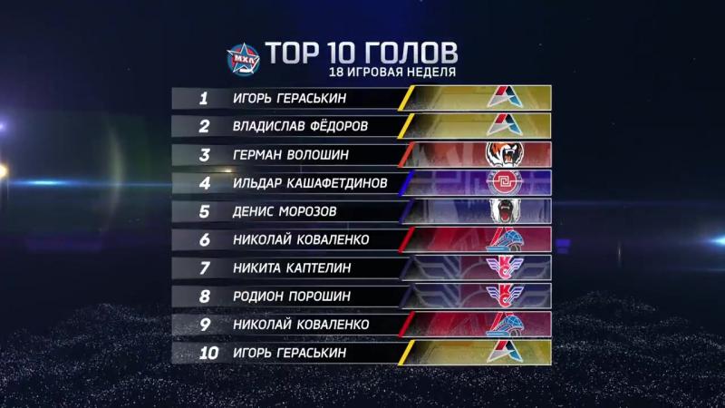 ТОП-10 лучших голов МХЛ 18-й недели