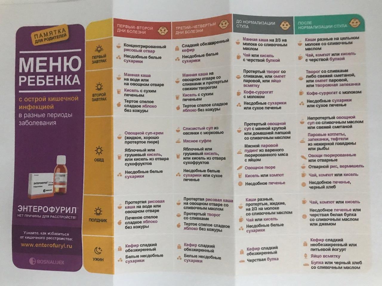Диета После Ротавируса Для Ребенка. Что можно кушать во время и после ротавирусной инфекции, какую диету нужно соблюдать ребенку?