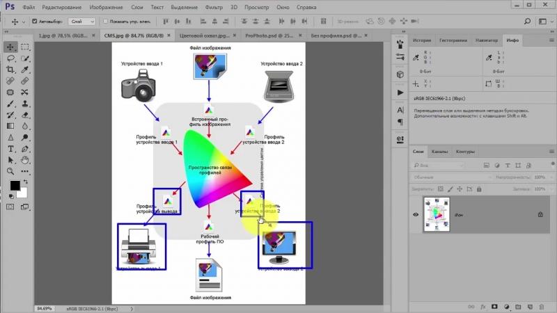 Система управления цветом в фотошопе Принципиальная схема CMS урок 1