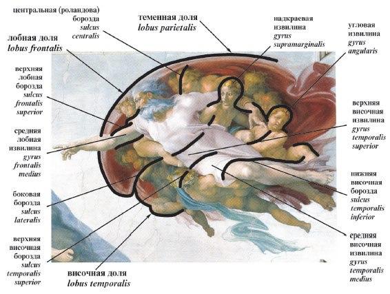 Роспись Микеланджело Сикстинской капеллы