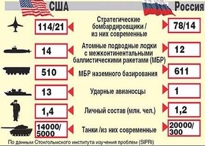 Армия США и РФ