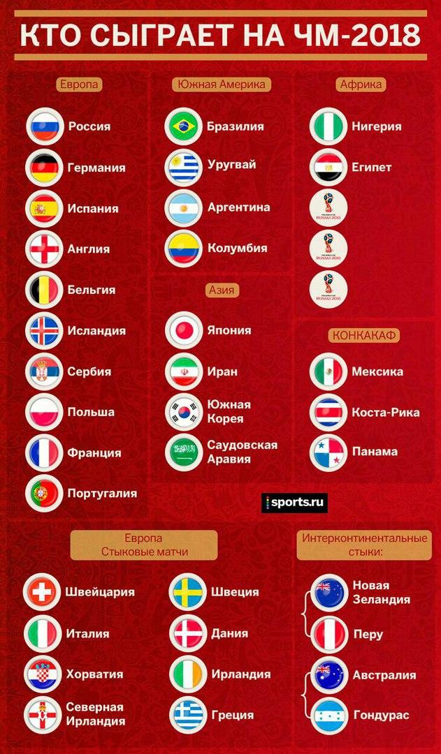 Команд 2018 футболу сколько по на играют мира чемпионате