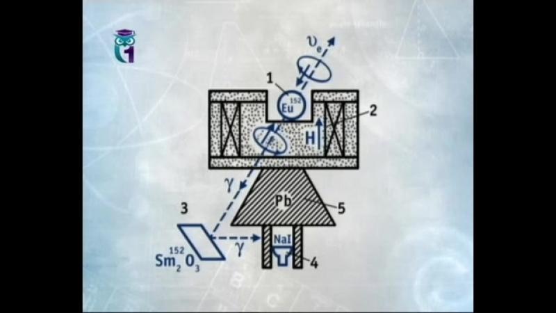 Физика для чайников Лекция 67 Земные чудеса Элементарные частицы