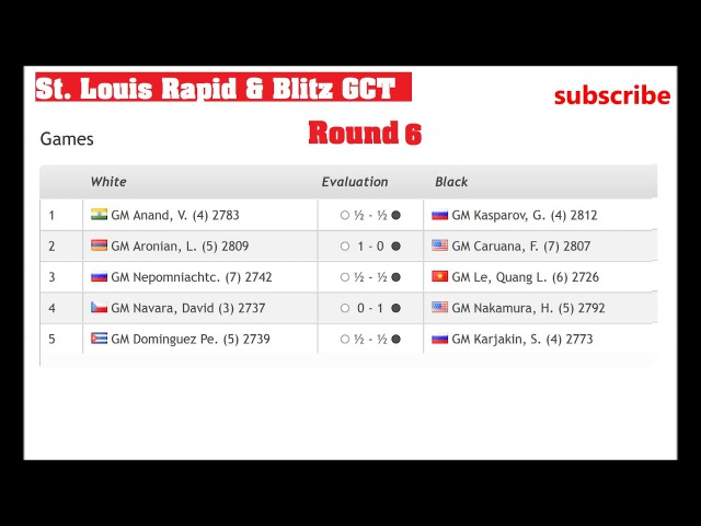 St. Louis Rapid Blitz GCT Results and standings 5-6 Round