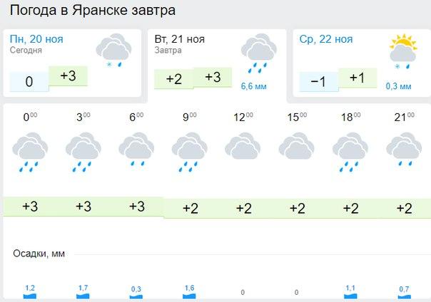 Британская погода в санкт петербурге на сегодня ценного