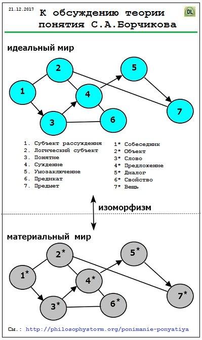 Теория понятия Борчикова