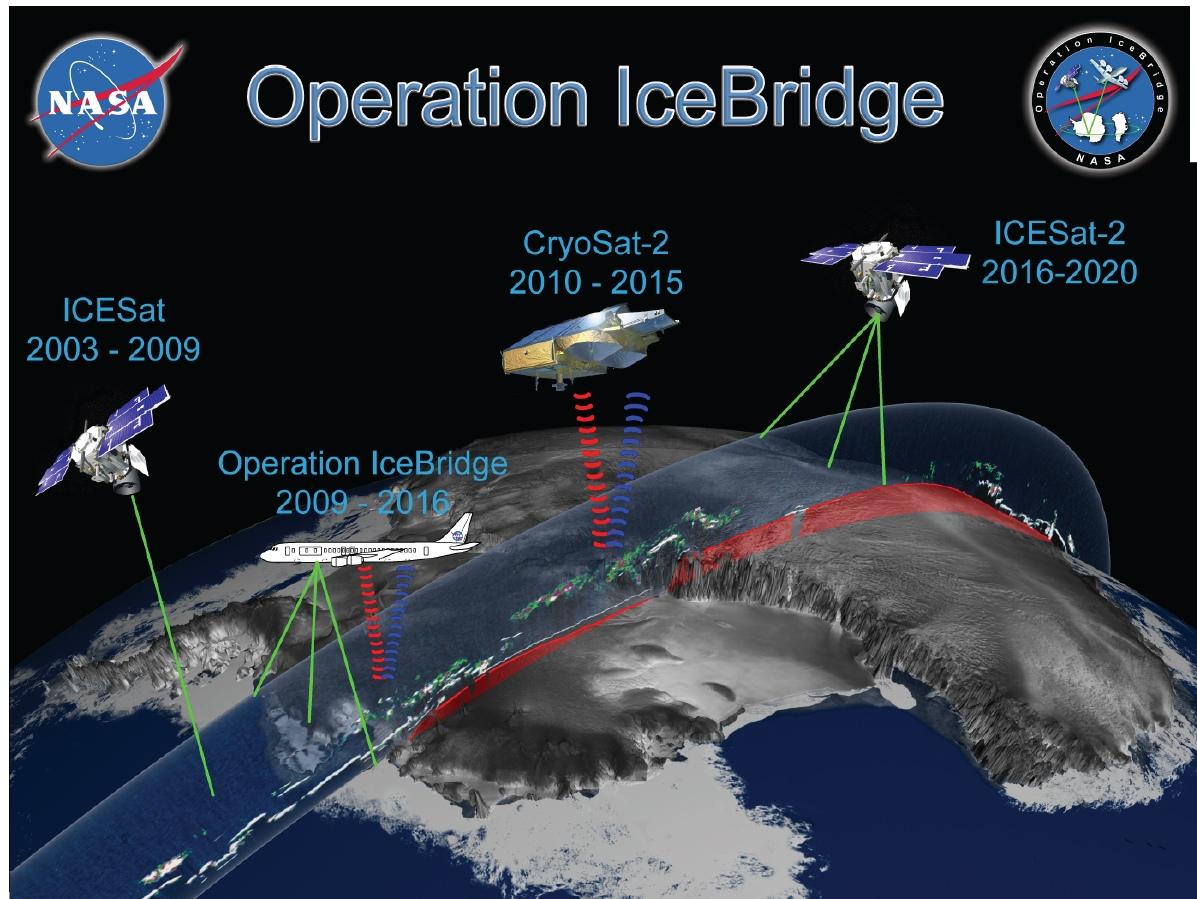 Cредства для отслеживания высоты ледникового покрова