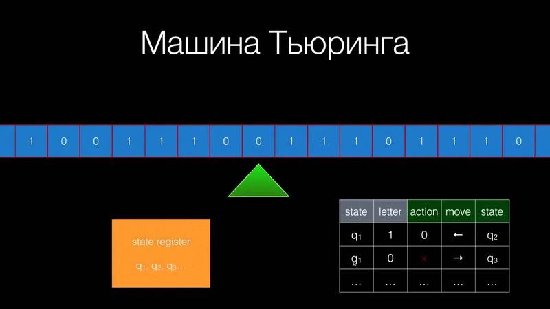 09 - Введение в алгоритмы. Машина Тьюринга