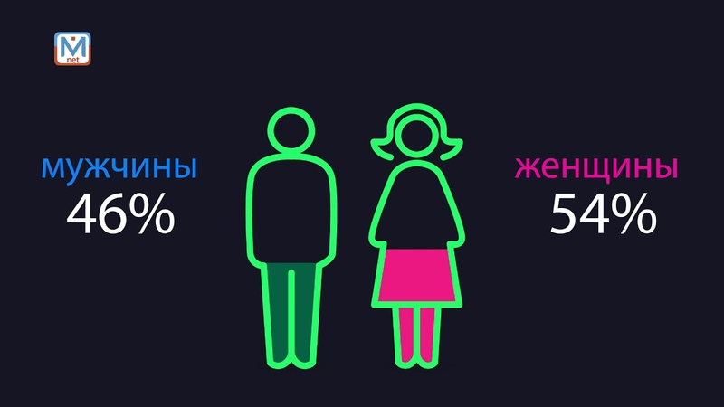 Статистика: обзор по Междуреченску
