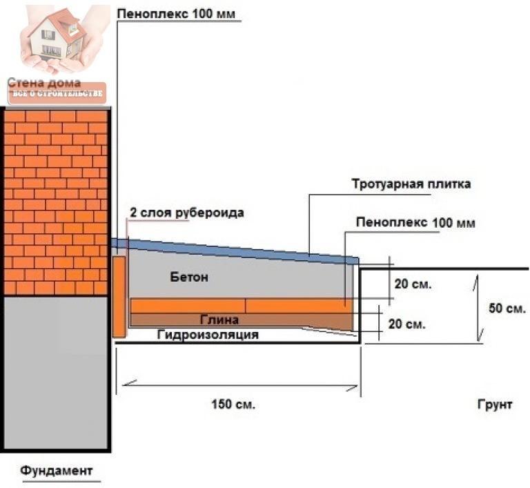 Как утеплить отмостку дома пеноплексом