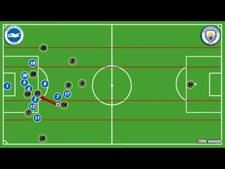 Guardiolas man city tactics that won the premier league - tactical analysis vs brighton