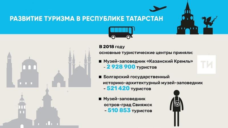 В 2018 году Казанский Кремль посетили почти 3 млн туристов