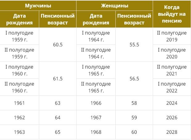 Новая таблица выхода на пенсию с 2019 года в России по годам рождения