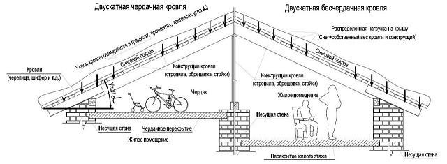 Несколько полезных схем для проектировщика