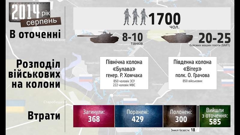 Іловайськ хроніки. Історія України