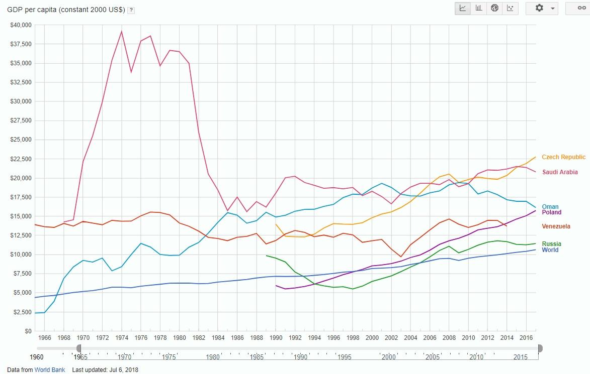 Прощай ВВП? Небольшая картинка и ее подтверждение Д.А.Медведевым
