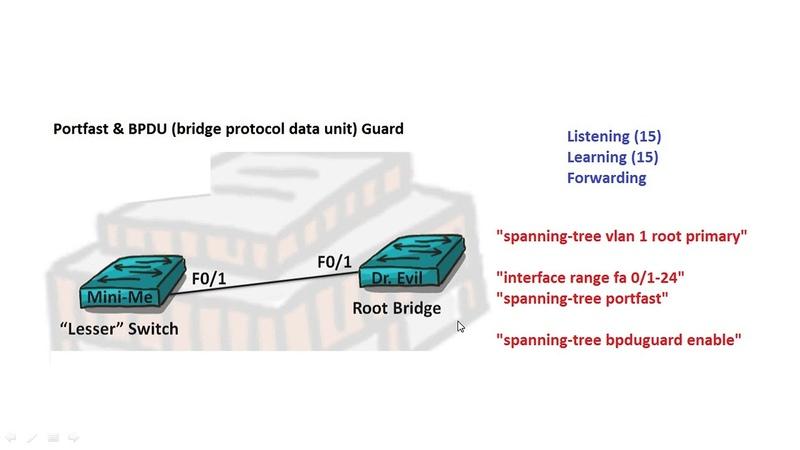Компьютерные уроки/Уроки Cisco/ICND2 Урок 5 (STP portfast BPDU Guard)