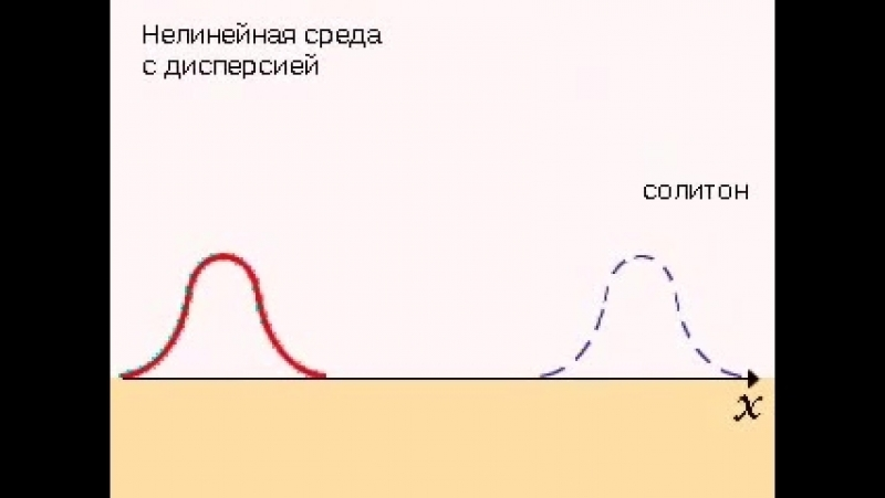 Солитон