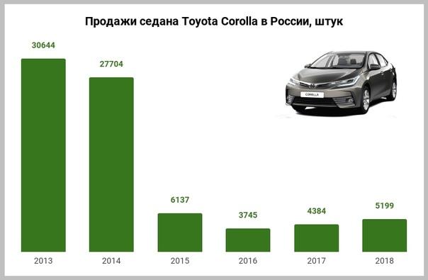 Новая Toyota Corolla: какой будет российская версии модели