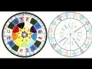 Календарь Коляды Дар или Круголет Знаки Зеленая Тара