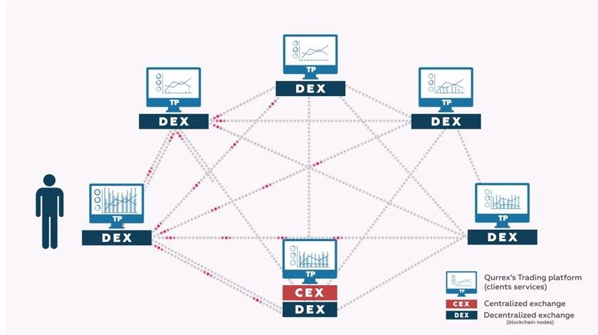 Qurrex ICO - обзор проекта | Новое веяние для криптобирж