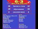 ЦСКА-2006-СПАРТАК-2006-6-3 (4-1,2-2),ВСЕ ГОЛЫ И ЛУЧШИЕ МОМЕНТЫ МАТЧА!14.04.18