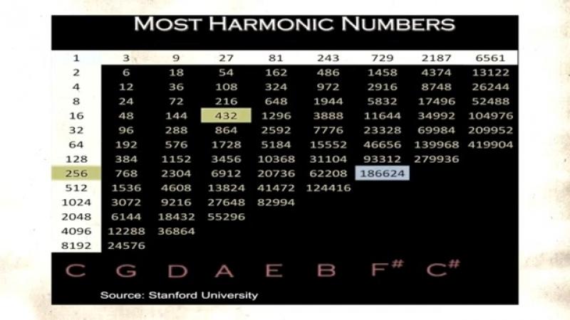 Тайна частоты 432 Гц_ Как нас зомбируют в обход сознания.